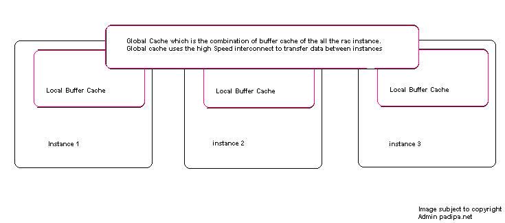 Oracle RAC Cache Fusion — Do Nguyen Ha 1 documentation